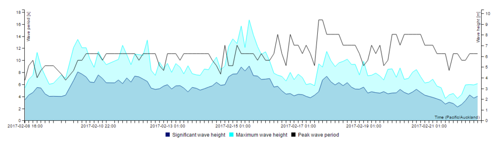 The direct data feed is live at  www.metocean.co.nz/wave-buoy .