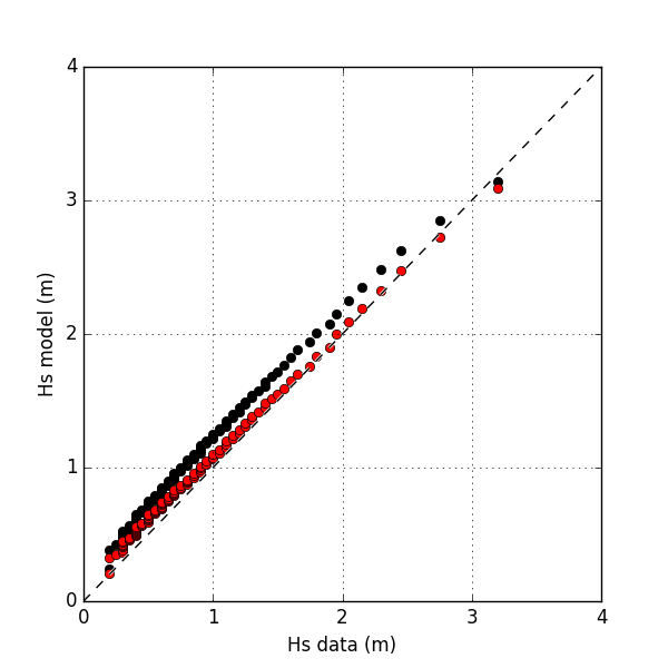 Quantile-quantile plot comparing measured and modelled significant wave height (Hs) for wave hindcast using (black) existing  CFSR  wind fields and (red) adjusted wind fields to correct for observed wind bias.