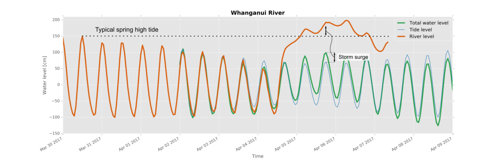 Coastal flooding could have been much worse had the storm surge coincided with spring high tide at the Whanganui River mouth.