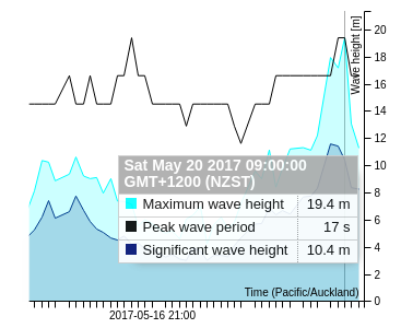 WeatherWatch, 22 May 2017<br> <br> Monster wave measured by Southern<br> Ocean wave buoy one of largest<br> recorded in Southern Hemisphere