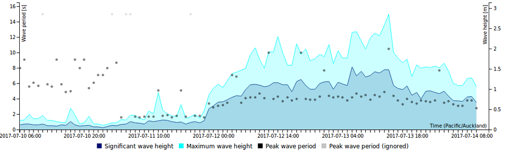 The real-time wave buoy data shows the waves resulting from the storm in mid-July.