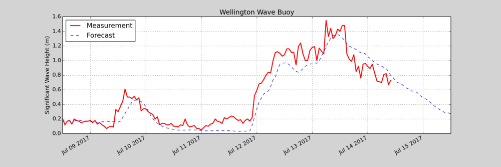 Accurate wave forecast – the significant wave heights measured by the buoy were very close to those forecasted for the storm in mid-July.