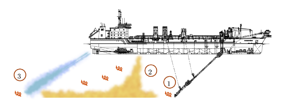 Source of a dredge plume for a Trailing Suction Hopper Dredger. 1. Drag head; 2. Overflow; 3. Prop wash. After Becker et al. (2015).
