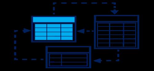 API itegration