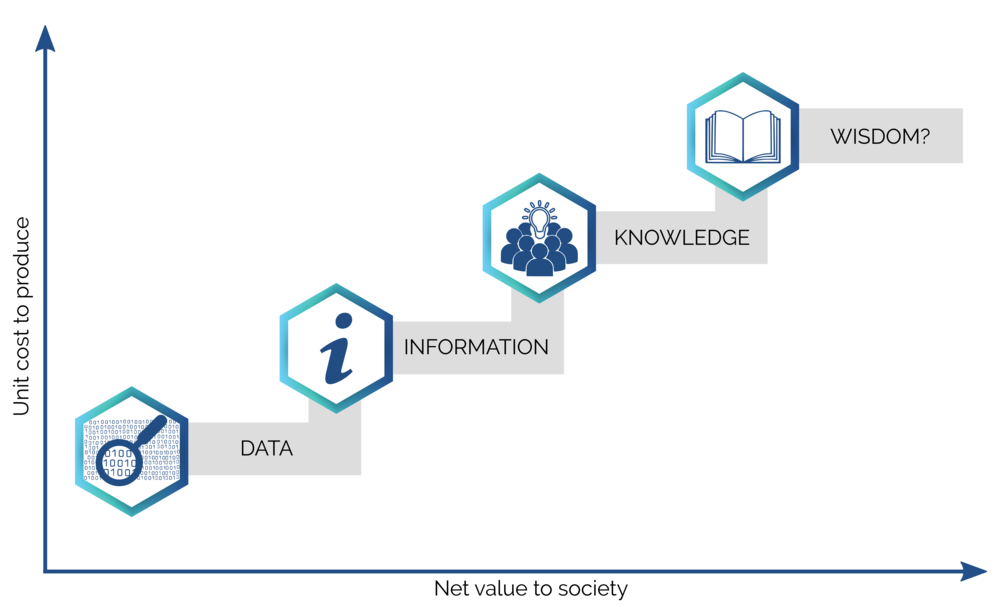 The value ladder for society starts with data. We need open data so that all sectors of the economy can contribute to the generation of information and knowledge, so ultimately we can collectively and consistently make wise decisions.