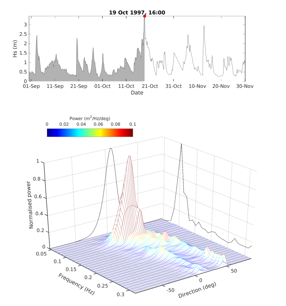 Example of wave spectra. Time series of significant wave height (top). Directional wave spectrum during peak storm, red circle in the top panel (bottom).