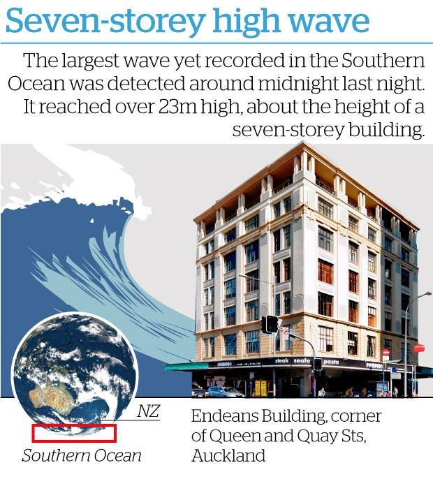 NZ Herald, 9 May 2018<br><br>Seven storeys high: Record<br>monster wave in Southern Ocean