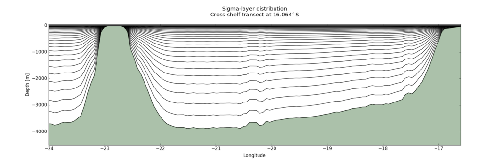 Figure 3: Representation of the 30 vertical sigma levels of the regional grid domain over a cross-shelf transect along the latitude of 16.064०N.