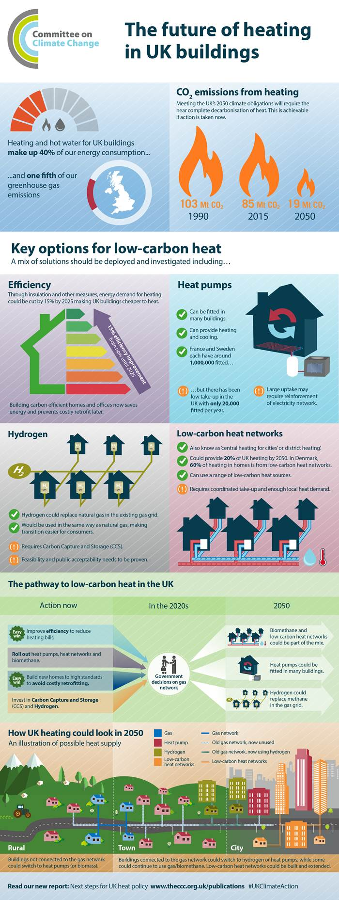 Infographic by UK Committee on Climate Change about 'Next Steps for UK Heat Policy'