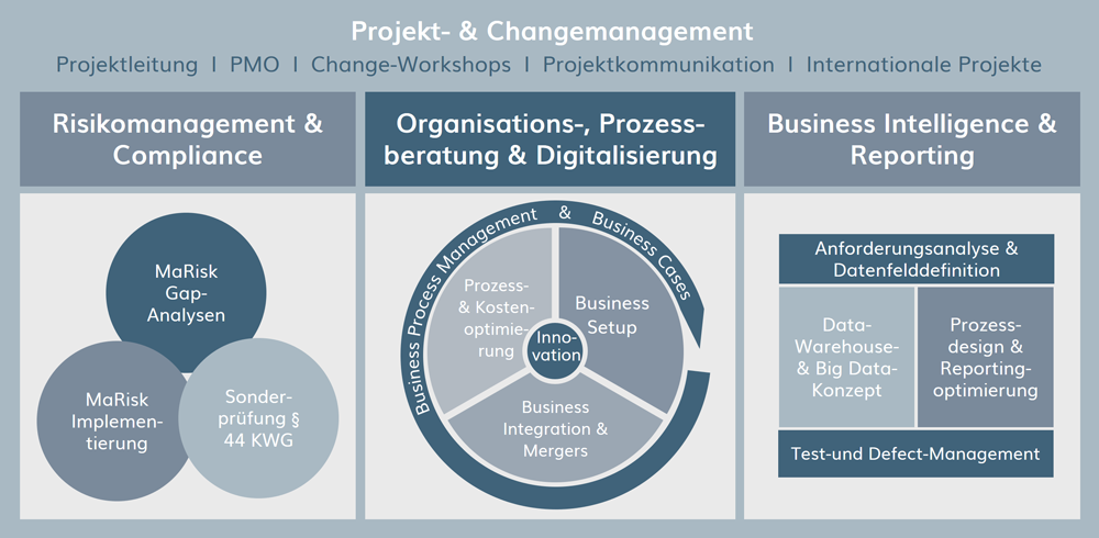 Projekt- & Changemanagement, Prozessoptimierung, Business Intelligence, Digitalisierung, Risikomanagement & Compliance, Organisations-, Prozessberatung & Digitalisierung, Business Intelligence & Reporting. MaRisk Gap-Analysen, MaRisk Implementierung, Sonderprüfung § 44 KWG, Innovation, Data-Warehouse & Big Data-Konzept, Prozessdesign & Reportingoptimierung