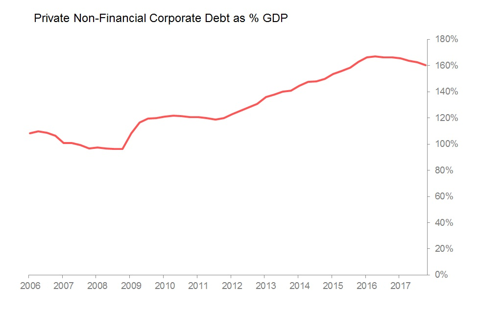 corp debt gdp.jpg