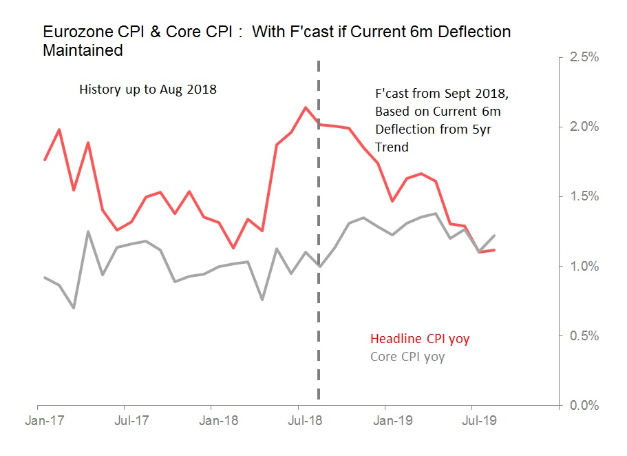 cpi and core spread.jpg