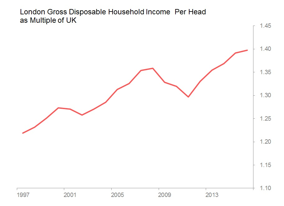 london uk income multiple.jpg