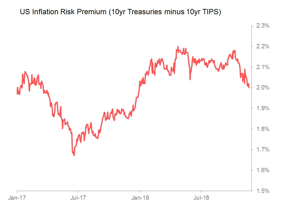 inflation risk premium.jpg