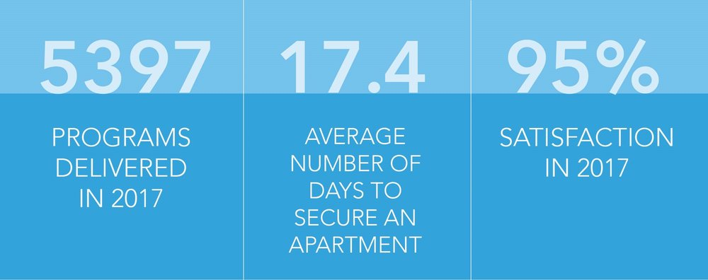 DwDirect statistics