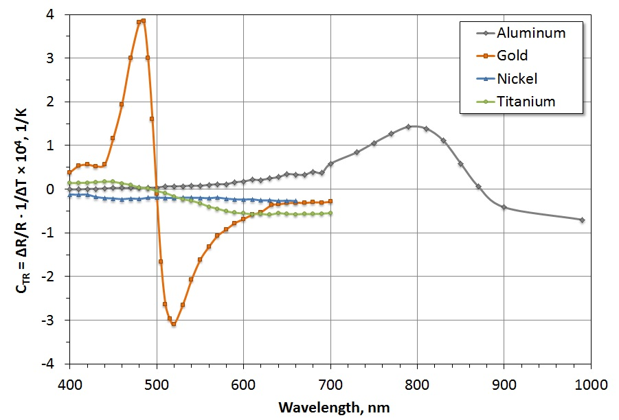 CTR function of material and light wavelength