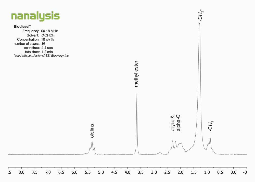 biodiesel (SBI)