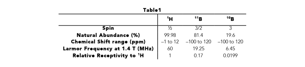 nmr table of chemical shifts