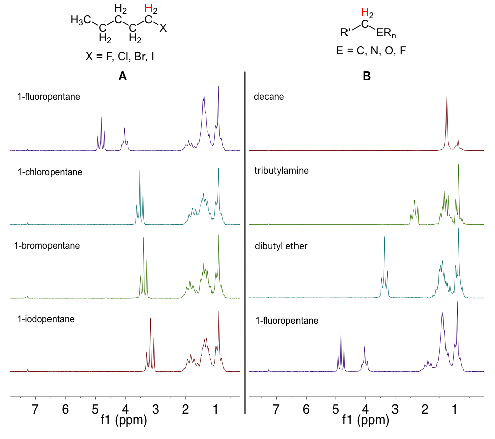 Figure 2: Stacked 1H NMR spectra showing change in chemical shift of alpha methylene.