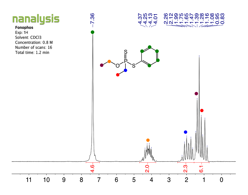 benchtopNMR-1H-Fonophos.png