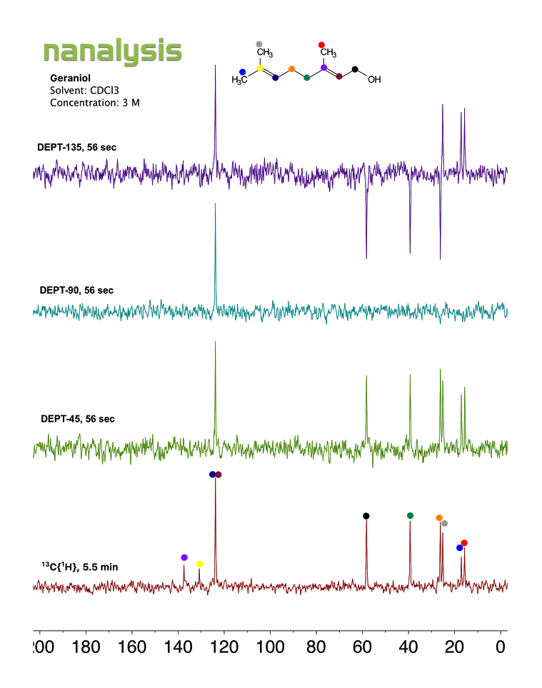 benchtopNMR-1min-13C-geraniol.png