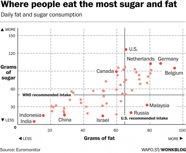 Figure 1. Sugar and fat consumption in several countries [2]