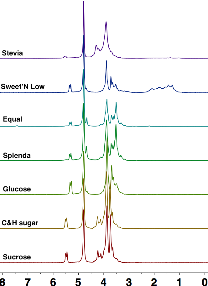 Figure 2. Stacked 1H NMR spectra of common sweeteners (in D2O)