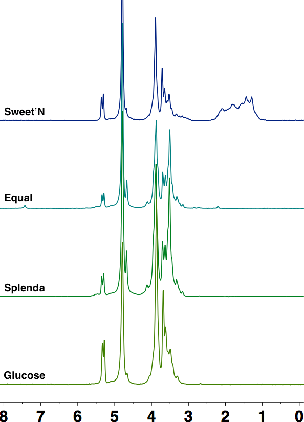 Figure 4. Proton NMR of Selected sweeteners