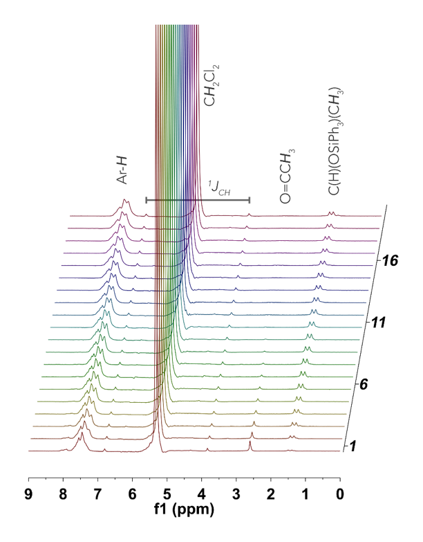 Figure 2.   Stacked spectra acquired with the NMReady-60e while monitoring the hydrosilation of acetophenone.