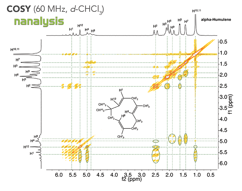 Figure 2: 60 MHz COSY of alpha-humulene