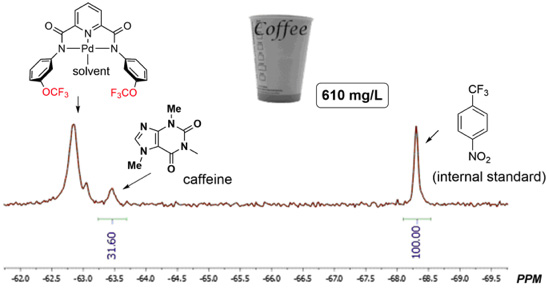 Figure 2.    19F spectrum of a mixture of palladium complex, internal standard and coffee