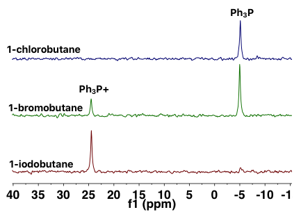 Figure 3   . 31P{1H} NMR spectra of a series of reactions between alkyl halides and triphenylphosphine.