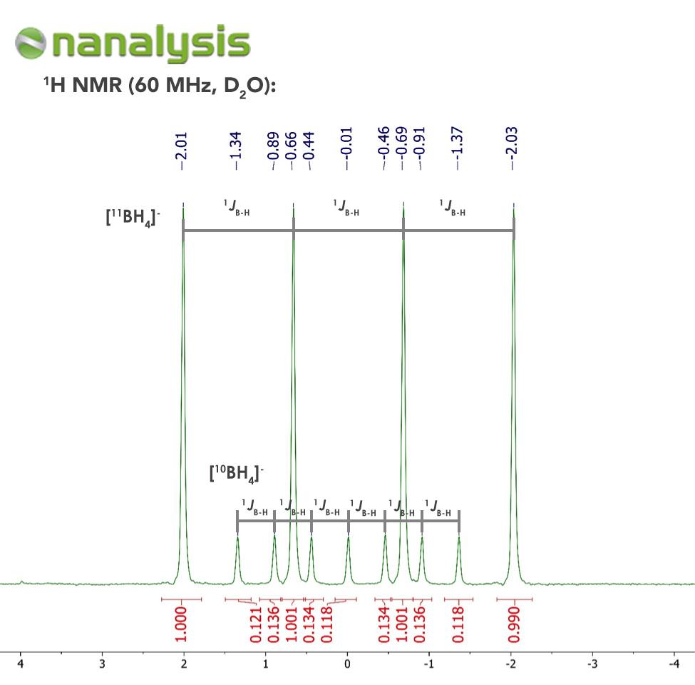 Figure 1. 1H NMR spectrum of NaBH4 in D2O.