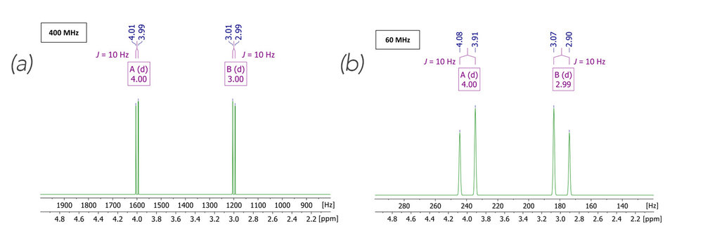 Figure 1.  Simulated first order (Δv > 5 J ) spectra[2] in a high (left) and low (right) magnetic field, respectively. Parameters of choice: AB spin system; δ[ppm] = 4.00, 3.00;  J 1 = 10 Hz; spectral width = 2 to 5 ppm; spectrometer frequency = 400 MHz (left), 60 MHz (right); number of points = 16k. For clarity, two f1-axes, one with the dimension of Hertz, the other in ppm are displayed