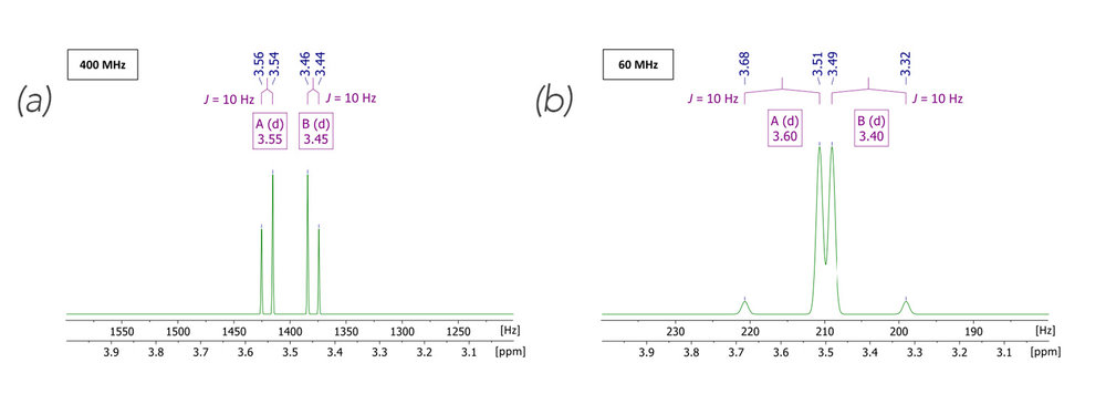 Figure 2.  Simulated second order (Δv < 5 J ) spectra[2] in a high (left) and low (right) magnetic field, respectively. Parameters of choice: AB spin system; δ[ppm] = 3.55, 3.45;  J 1 = 10 Hz; spectral width = 3 to 4 ppm; spectrometer frequency = 400 MHz (left), 60 MHz (right); number of points = 16k. For clarity, two f1-axes, one with the dimension of Hertz, the other in ppm are displayed.