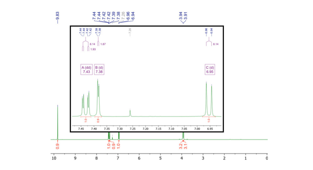 Figure 4.  1H NMR spectrum of 3,4-dimethoxybenzaldehyde ( 1 ) in CDCl3, recorded on a 400 MHz high field instrument. There are some slight roof effects, but not too much second order effects are going on here.