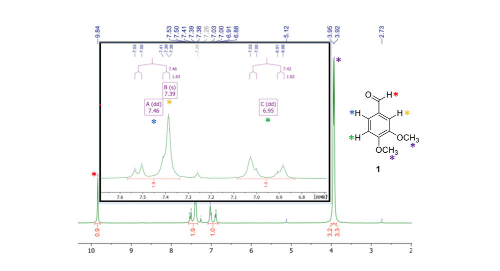 Figure 3.  1H NMR spectrum of 3,4-dimethoxybenzaldehyde ( 1 ) in CDCl3, recorded on a NMReady-60 at 60 MHz. Second order effects were clearly observed.