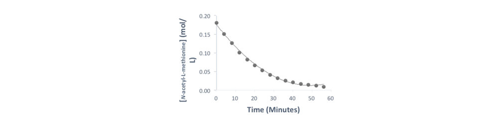 Figure 2.  Plot of  N -acetyl-L-methionine concentration over time of the reaction.