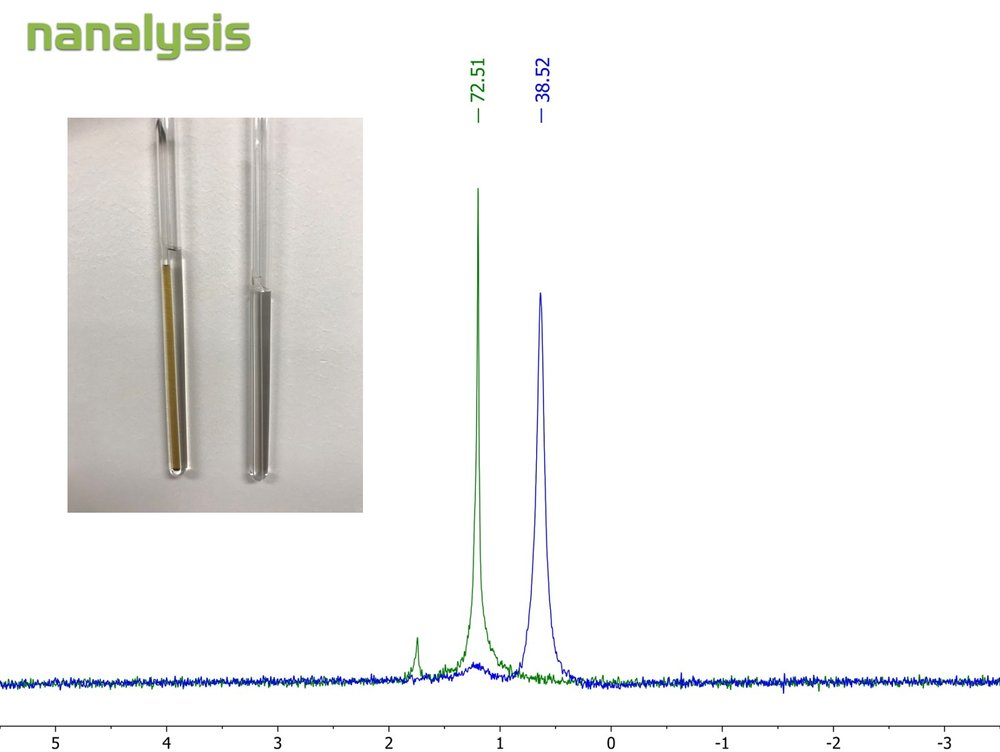 Figure 2.  1H NMR spectrum of the capillary tube filled with the reference solution (green) overlaid with the capillary tube filled with Mn(acac)3 dissolved in the reference solution (blue). The peaks are labelled in Hz. Inset: NMR tubes with the capillary tubes used for the Evans method.