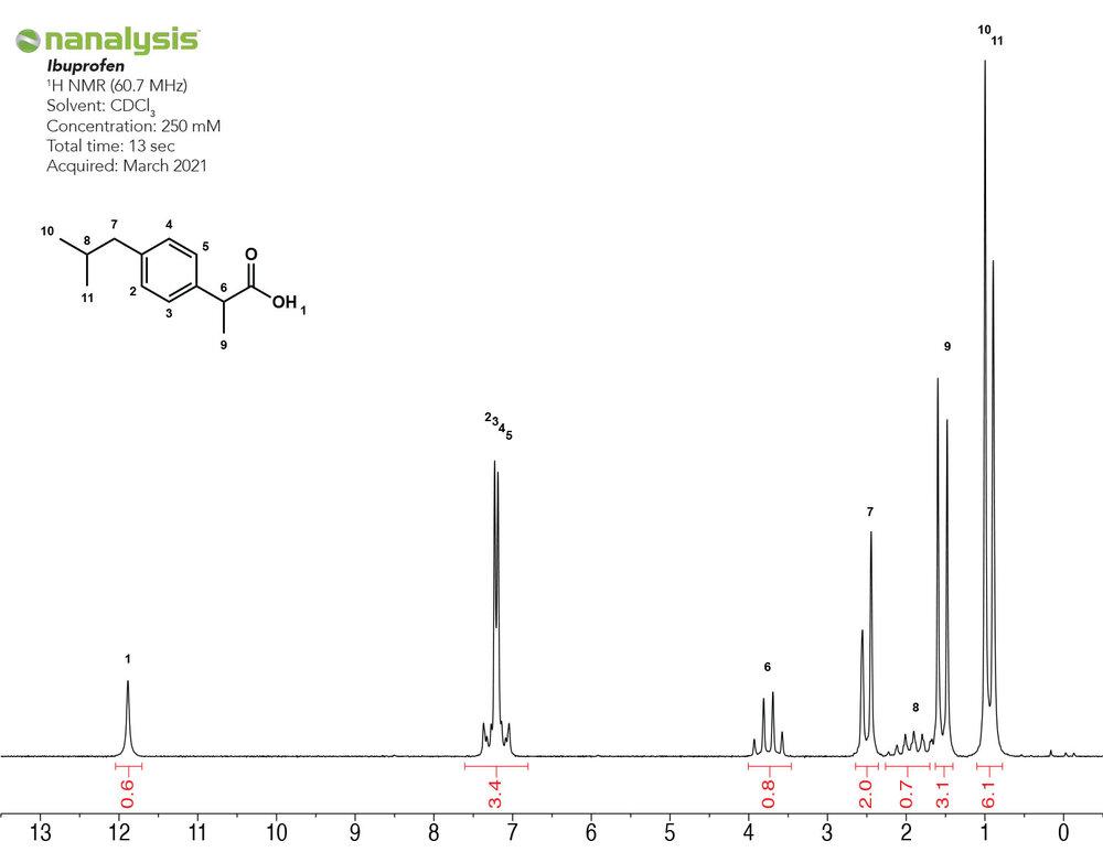 benchtop-nmr-1H-nsaid-ibuprofen.jpg