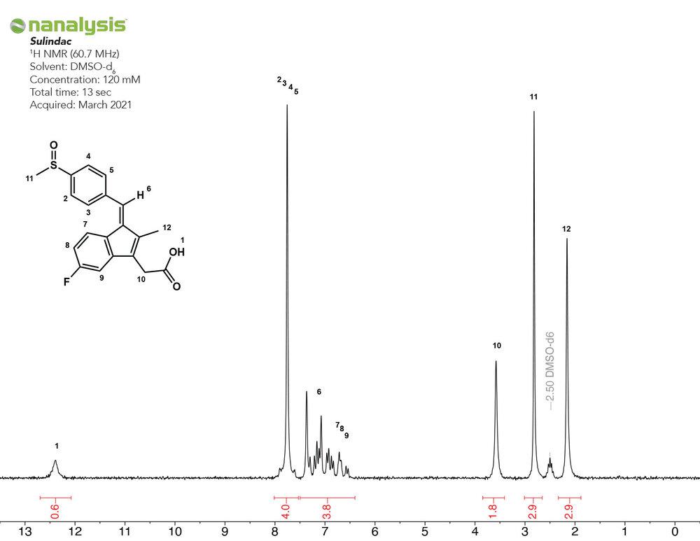 1H-benchtop-nmr-nsaid-sulindac-pharma.jpg