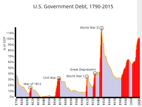 us government debt, 1790-2015  wallethub.com