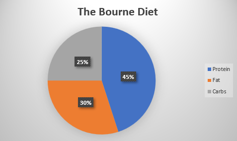 The Bourne Diet.PNG
