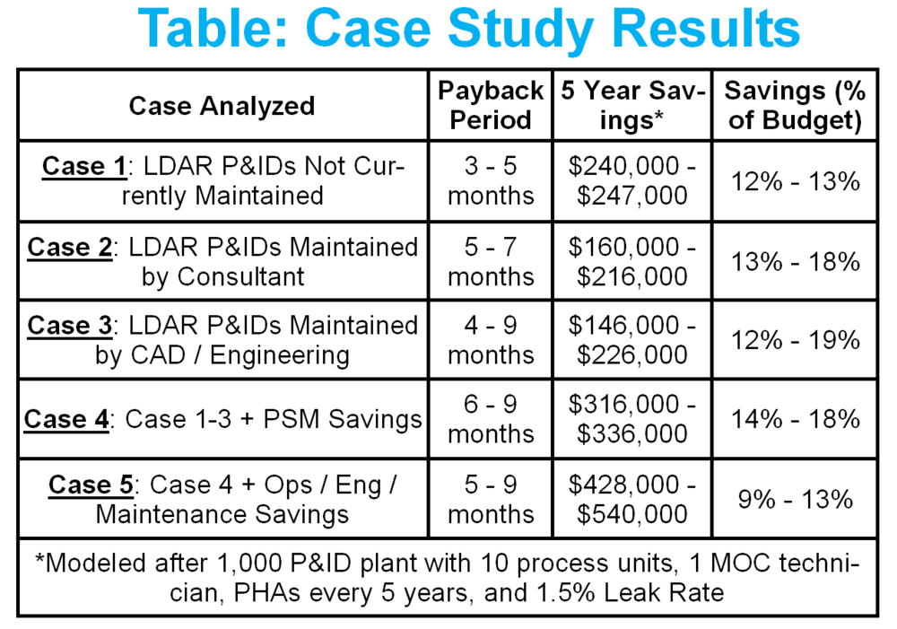 Case 1-3 show a 3-9 month payback period for implementing Ei's electronic P&IDs