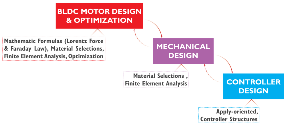 Design and development processes