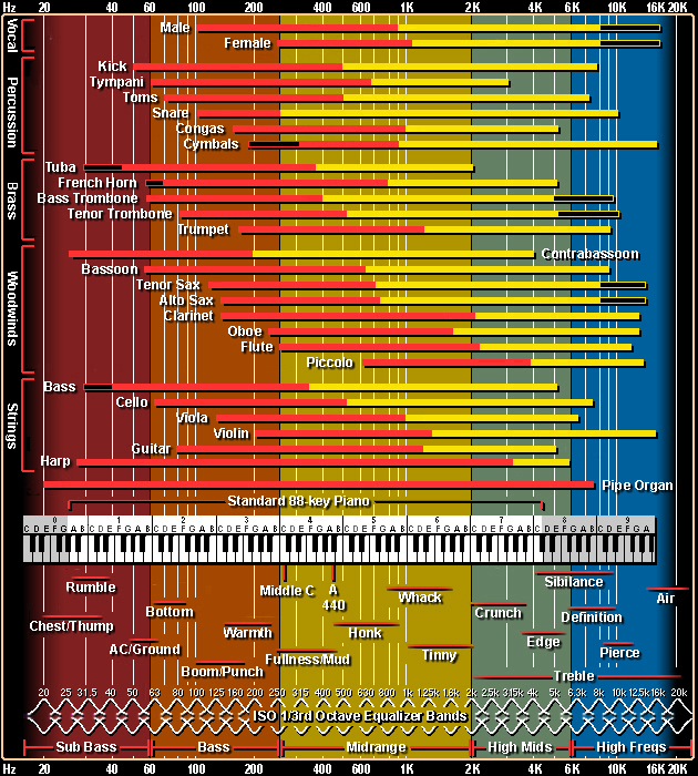 Frequency Reference Chart (www.independentrecording.net)