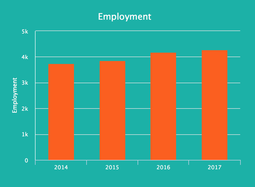 Fig 1. Hull's annual tech employment is seeing consistent growth. Source Tech Nation report 2018:https://technation.io/insights/report-2018/hull/