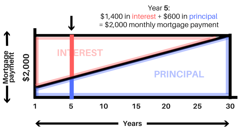 As an example, with a $2,000 mortgage payment, by year 5 $1,400 of your mortgage payment might be going just to interest, while $600 of it is going to paying back your loan and building equity.