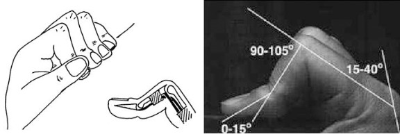 Figure 2. a) Crimp grip according to Bollen (1988). Copyright by British Journal of Sports Medicine, 22(4), 145–147. b) Crimp grip from Marco et al. (1998). Copyright by The Journal of Bone and Joint Surgery. American Volume, 80(7), 1012–1019