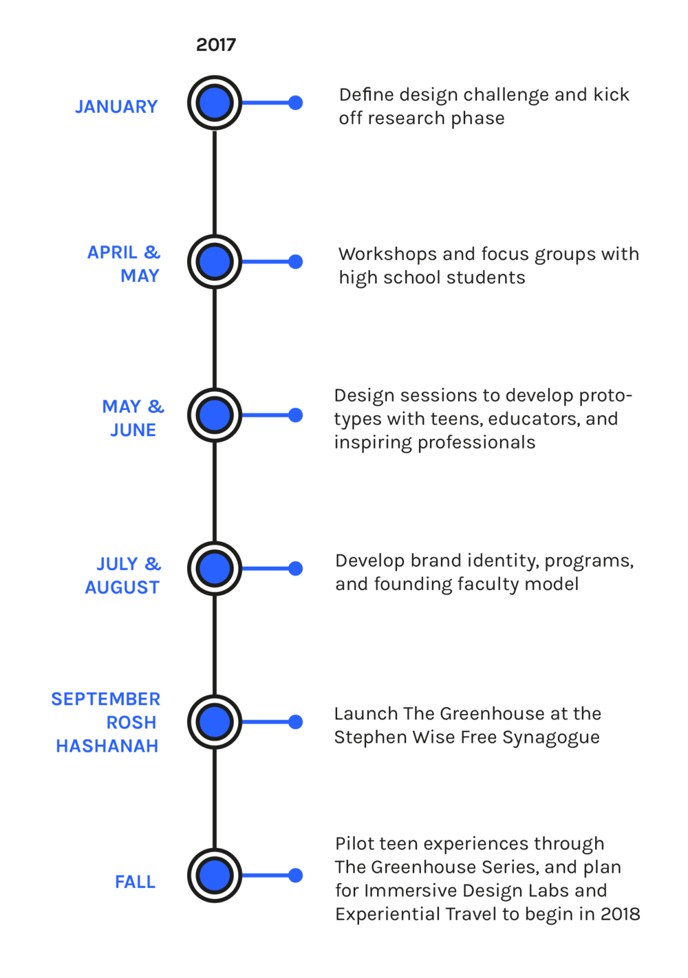 CxD_Web_Assets__Timeline.png